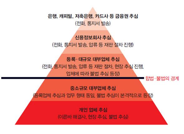 한겨레 21, 하어영 기자, 피도 눈물도 없는 추심의 세계에 뛰어들다